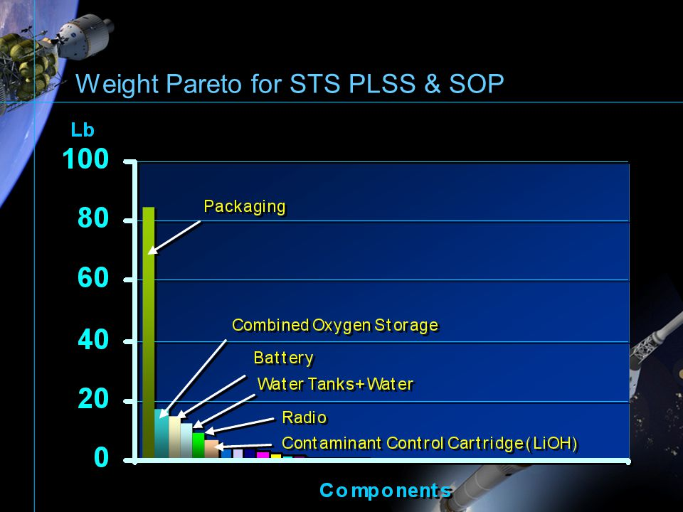 Weight Pareto for STS PLSS & SOP