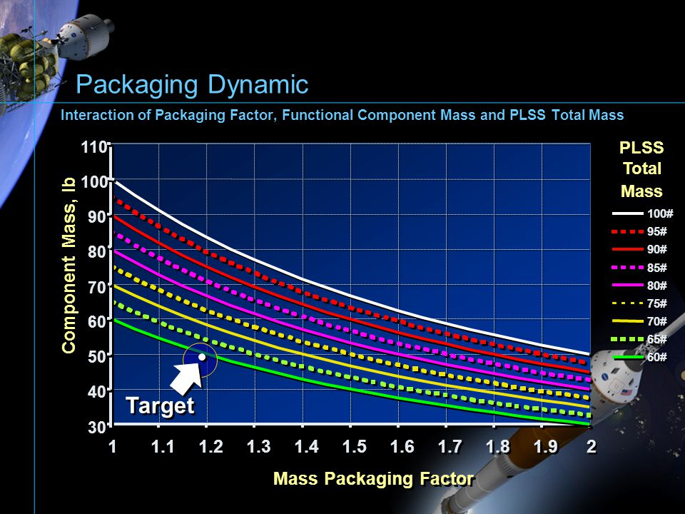 Packaging Dynamic Target Component Mass, lb 1 1.1 1.2 1.3 1.4 1.5 1.6
