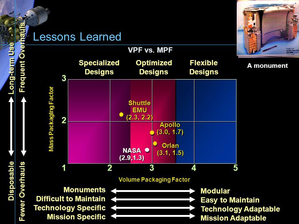 Lessons Learned 3 2 1 2 3 4 5 VPF vs. MPF Frequent Overhauls