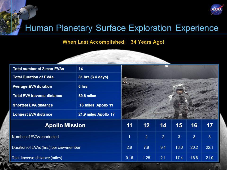 Human Planetary Surface Exploration Experience