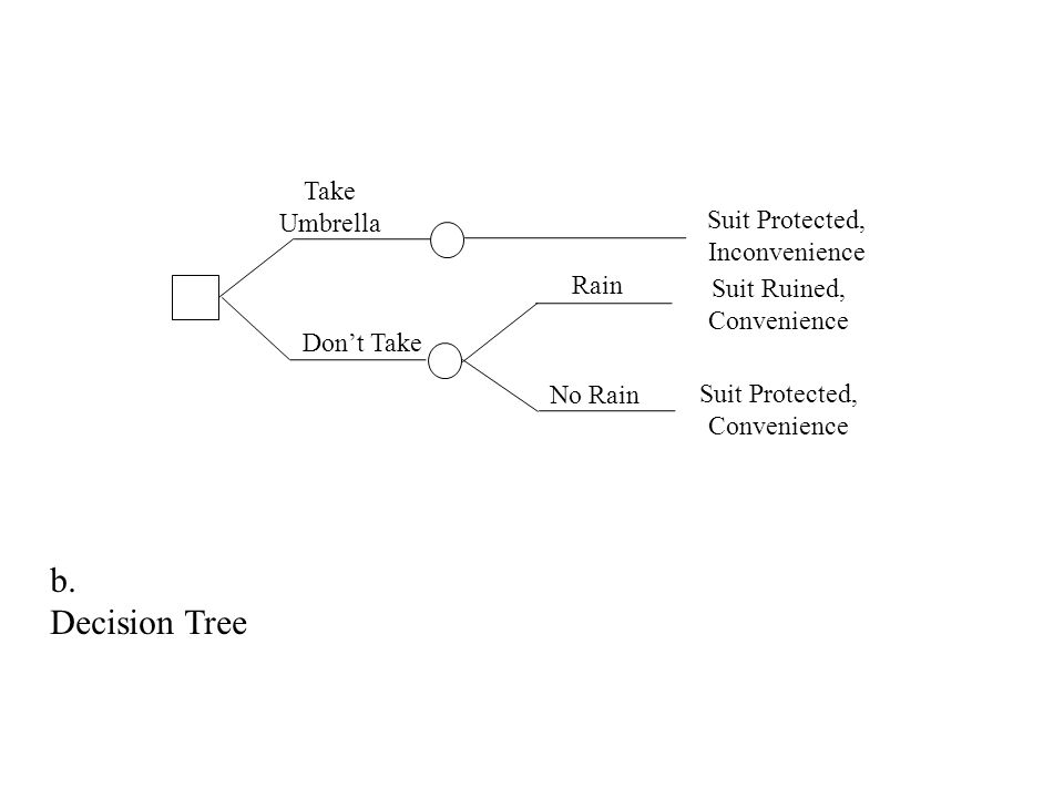 b. Decision Tree Take Umbrella Suit Protected, Inconvenience Rain