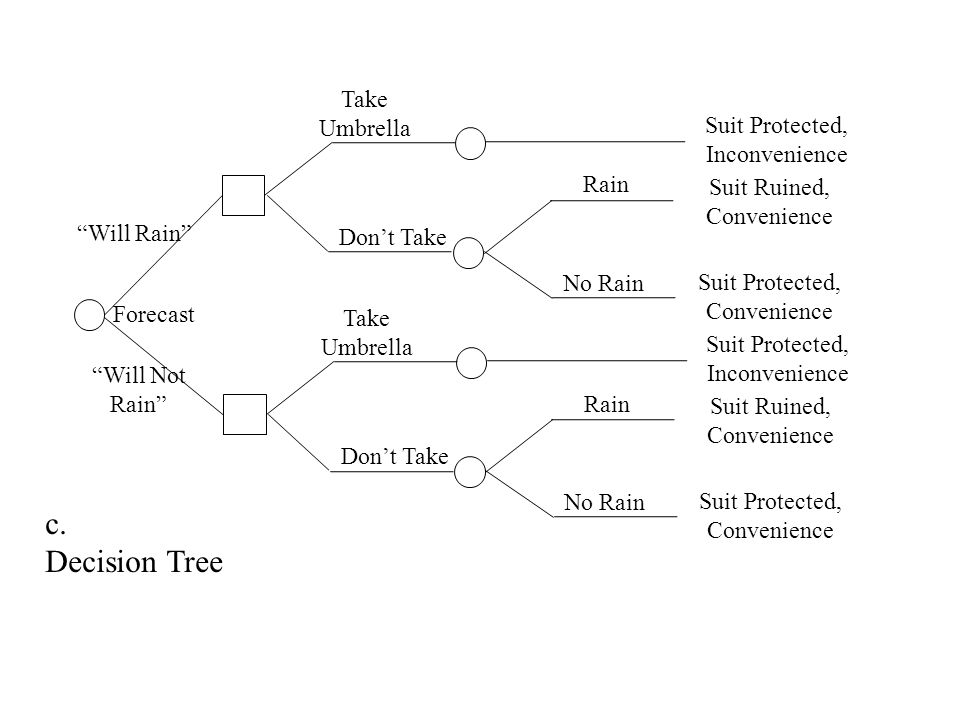 c. Decision Tree Take Umbrella Suit Protected, Inconvenience Rain