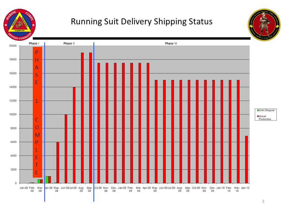 Running Suit Delivery Shipping Status