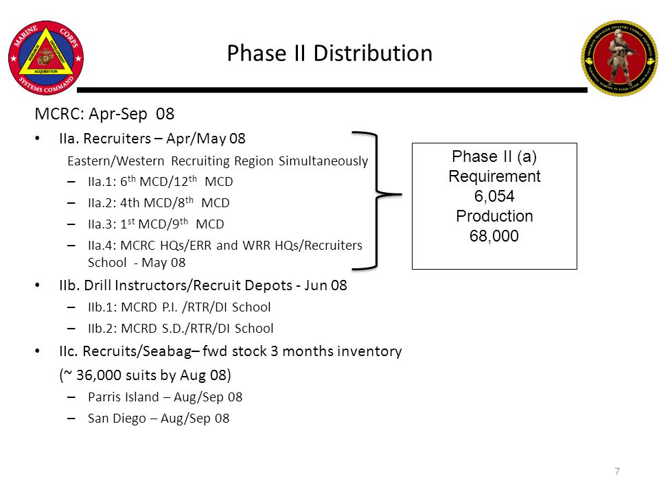 Phase II Distribution MCRC: Apr-Sep 08 IIa. Recruiters – Apr/May 08