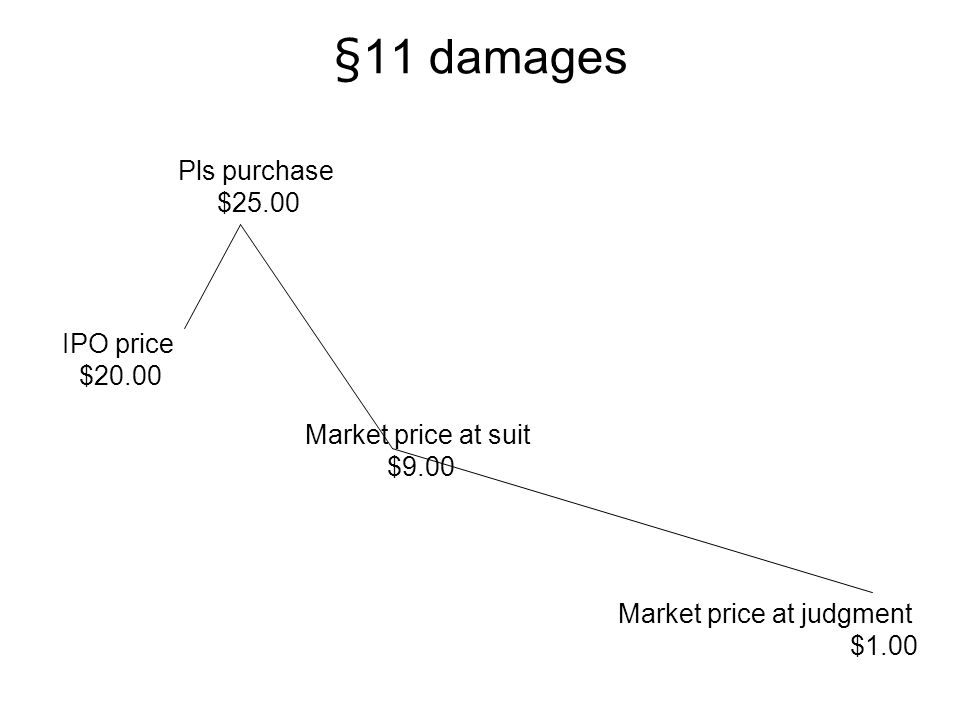 §11 damages Pls purchase $25.00 IPO price $20.00 Market price at suit