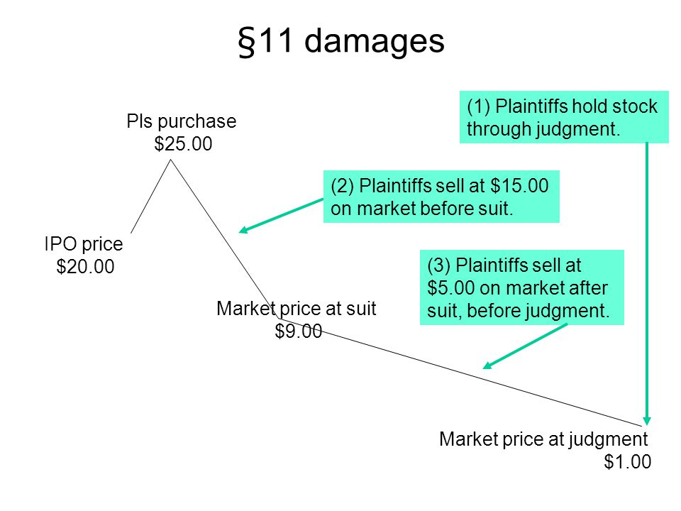 §11 damages (1) Plaintiffs hold stock through judgment. Pls purchase