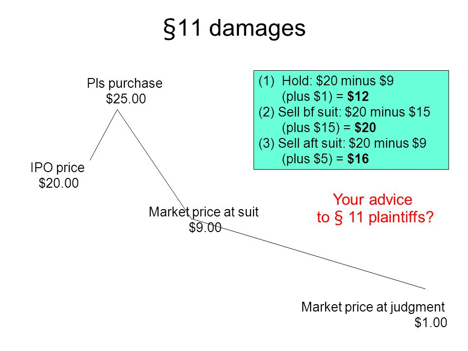 §11 damages Your advice to § 11 plaintiffs Hold: $20 minus $9