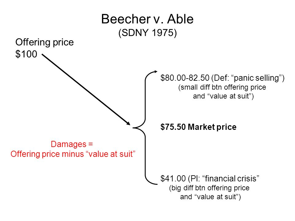 Beecher v. Able (SDNY 1975) Offering price $100