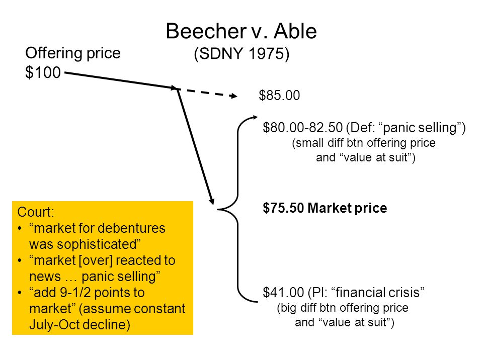 Beecher v. Able (SDNY 1975) Offering price $100 $85.00