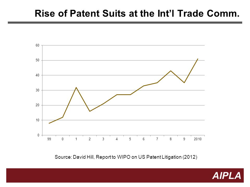 Rise of Patent Suits at the Int'l Trade Comm.
