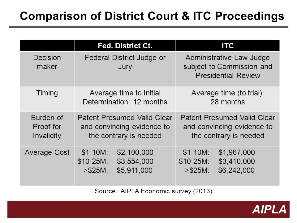 Comparison of District Court & ITC Proceedings