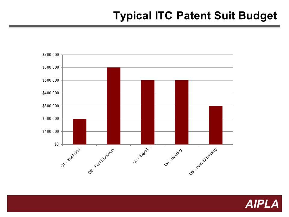 Typical ITC Patent Suit Budget