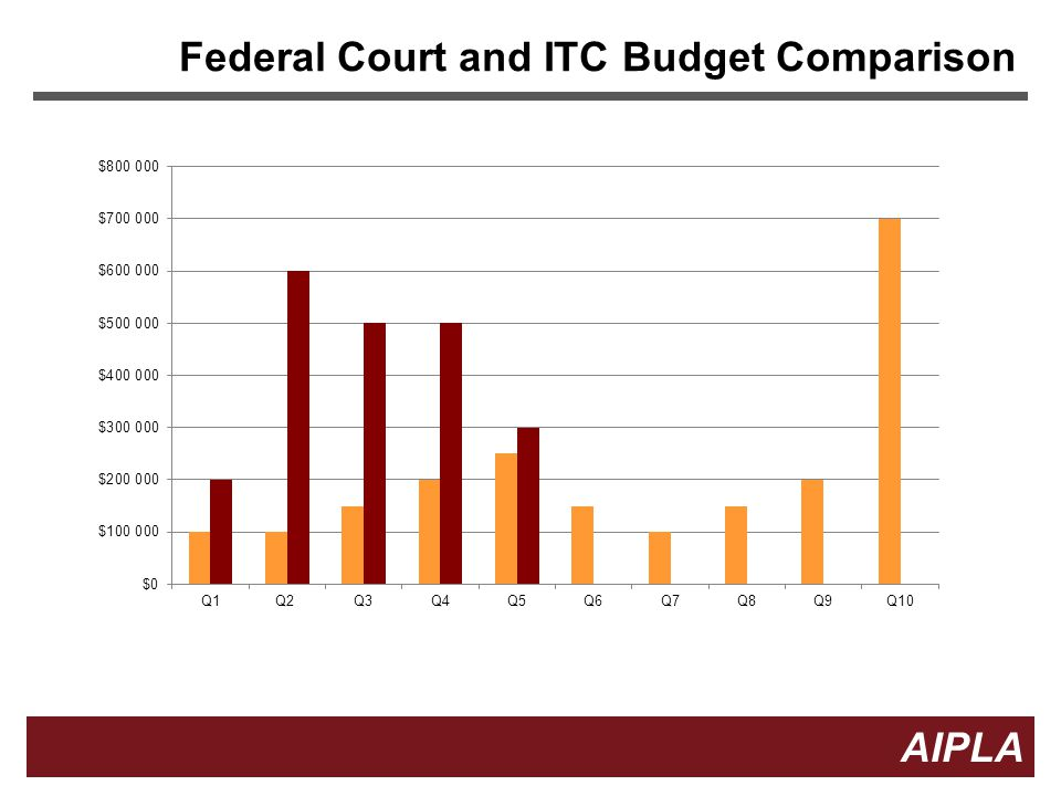 Federal Court and ITC Budget Comparison