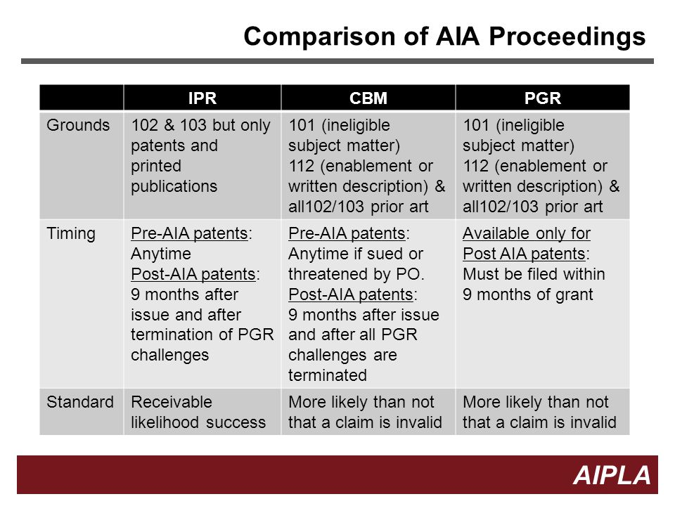 Comparison of AIA Proceedings