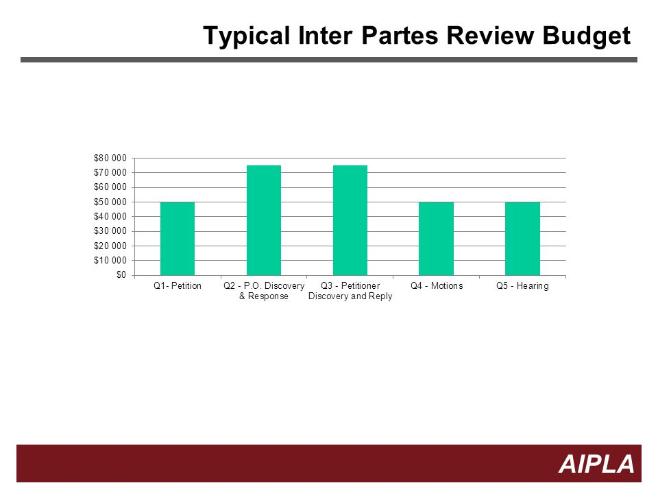 Typical Inter Partes Review Budget