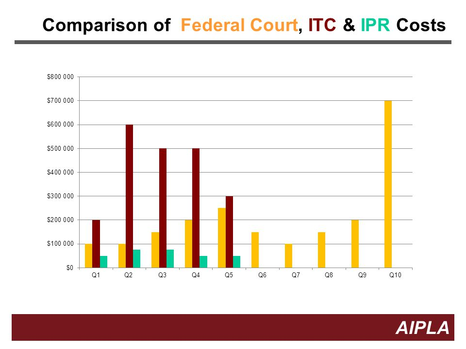 Comparison of Federal Court, ITC & IPR Costs