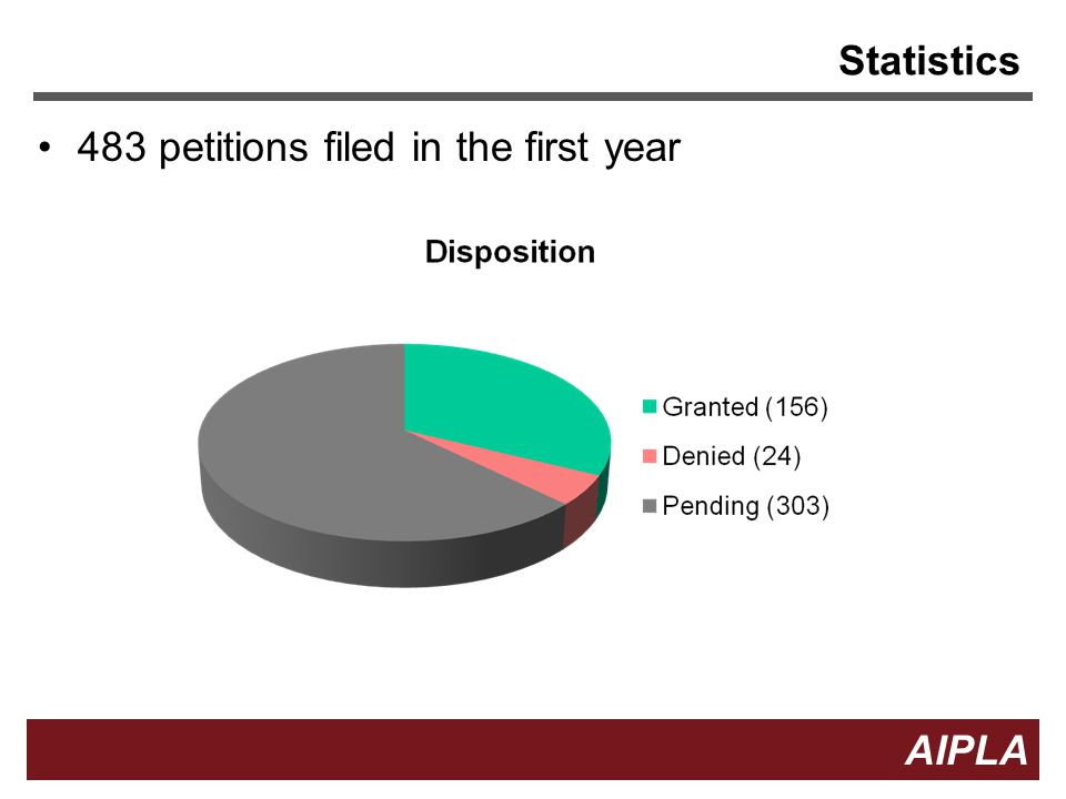 Statistics 483 petitions filed in the first year