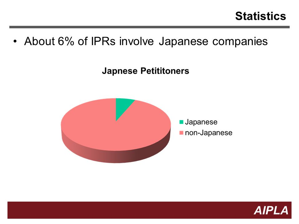 Statistics About 6% of IPRs involve Japanese companies