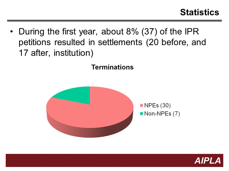 Statistics During the first year, about 8% (37) of the IPR petitions resulted in settlements (20 before, and 17 after, institution)