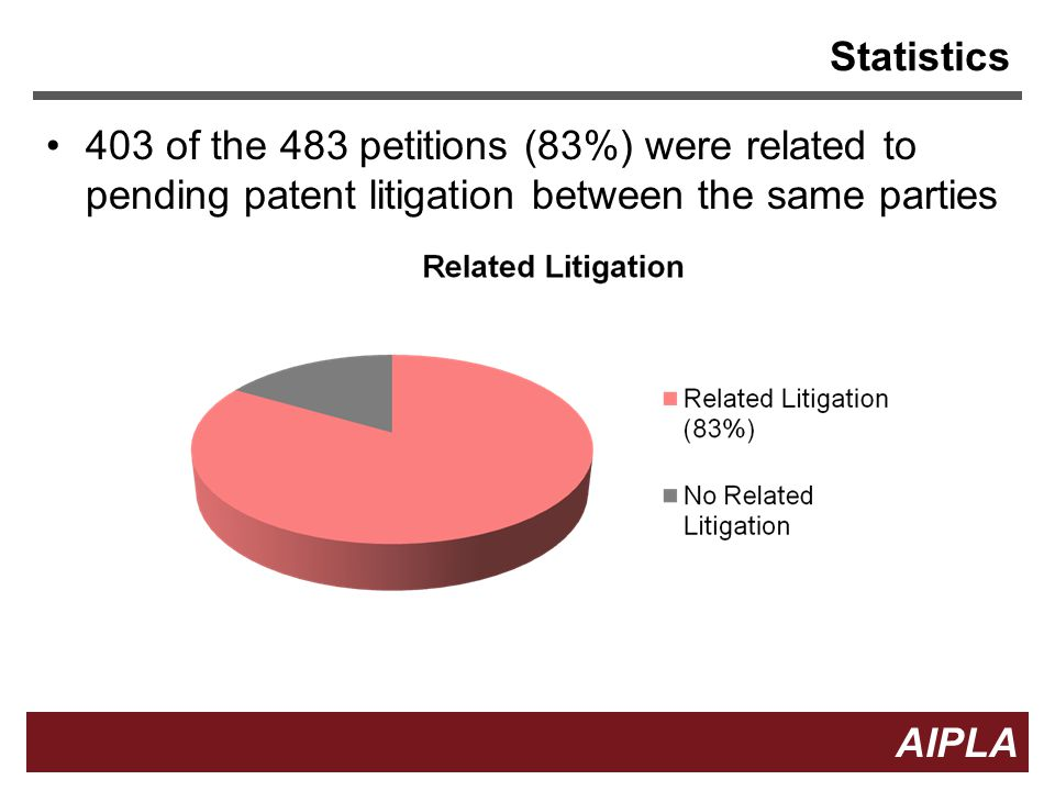 Statistics 403 of the 483 petitions (83%) were related to pending patent litigation between the same parties.