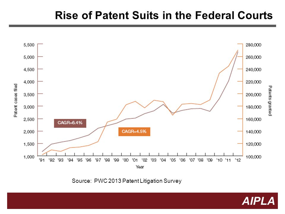 Rise of Patent Suits in the Federal Courts