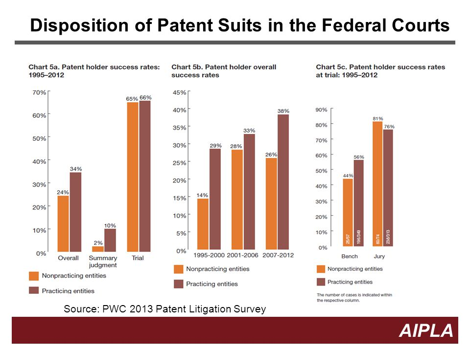 Disposition of Patent Suits in the Federal Courts
