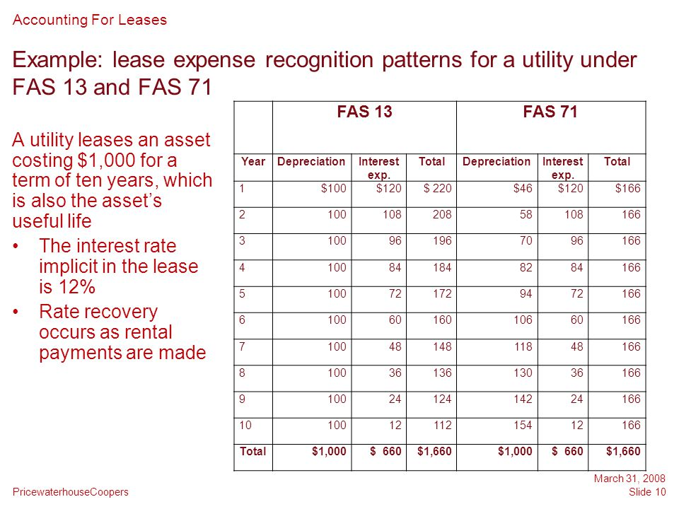 Example: lease expense recognition patterns for a utility under FAS 13 and FAS 71