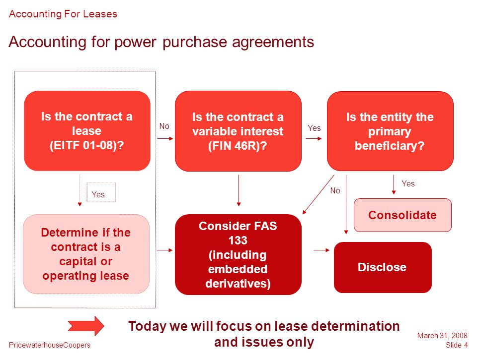 Accounting for power purchase agreements