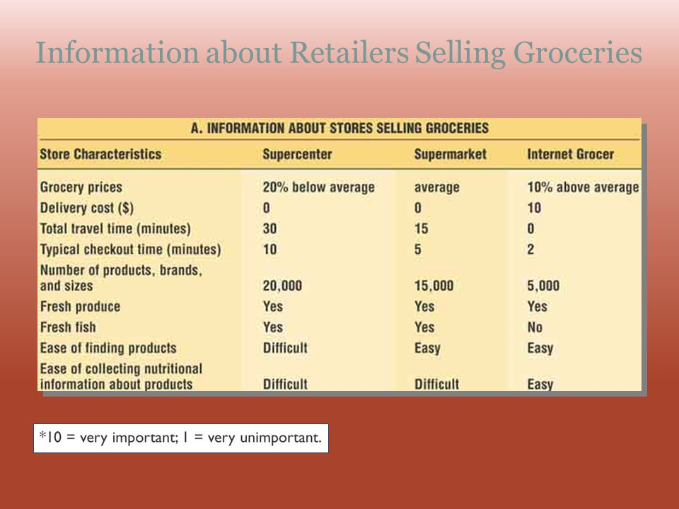 Information about Retailers Selling Groceries