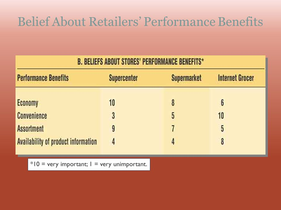 Belief About Retailers' Performance Benefits