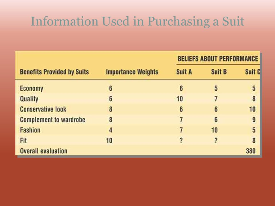 Information Used in Purchasing a Suit