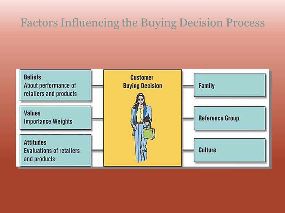 Factors Influencing the Buying Decision Process