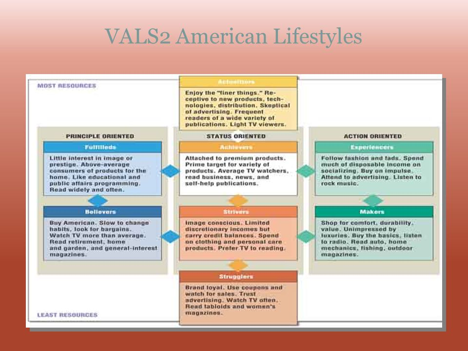 VALS2 American Lifestyles