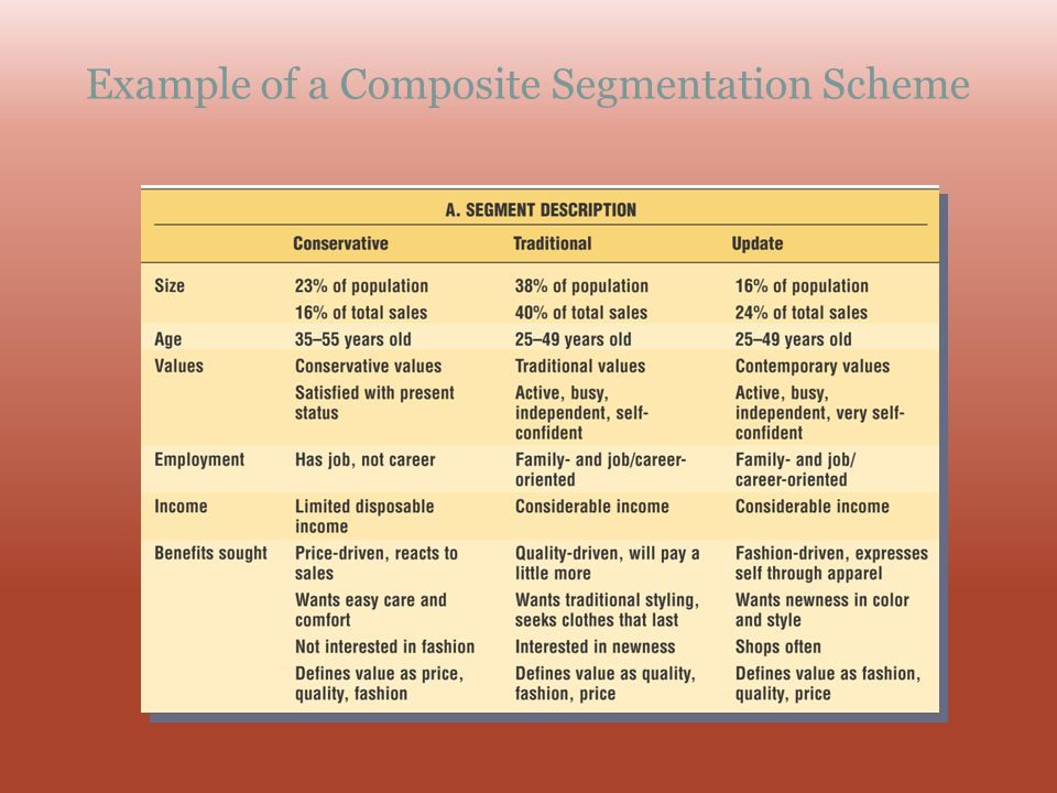 Example of a Composite Segmentation Scheme