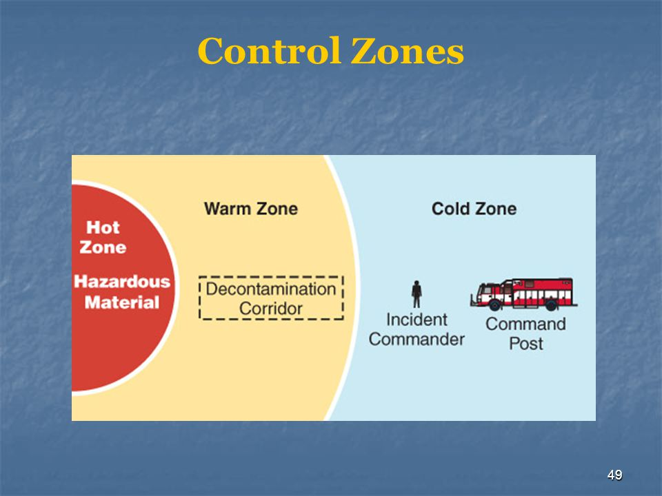 Control Zones Designated areas at a hazardous materials incident based upon. safety and the degree of hazard.