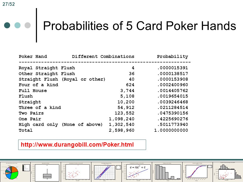 Probabilities of 5 Card Poker Hands