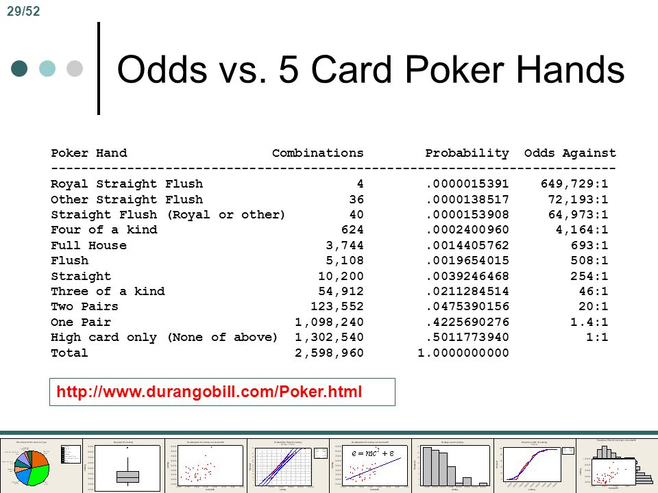 Odds vs. 5 Card Poker Hands