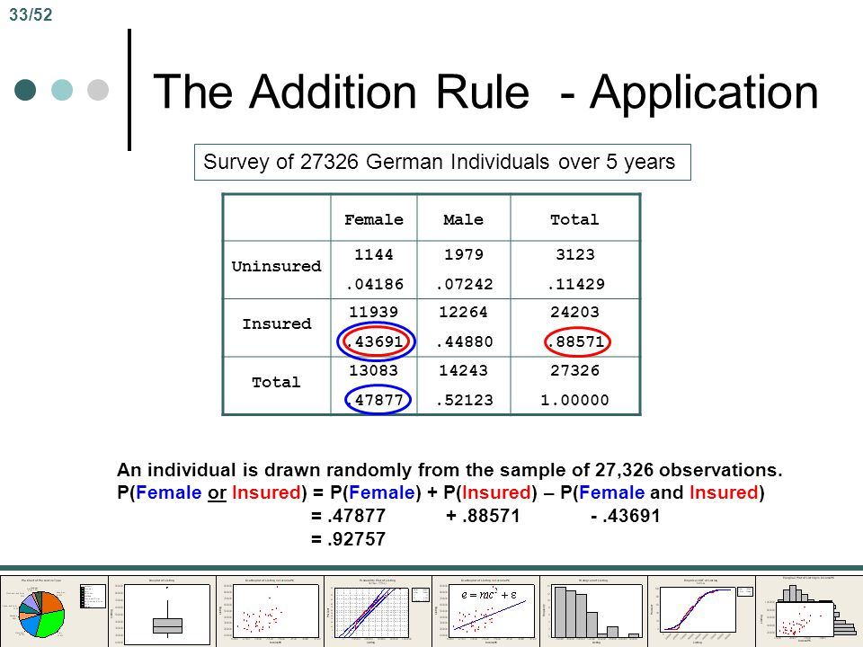The Addition Rule - Application