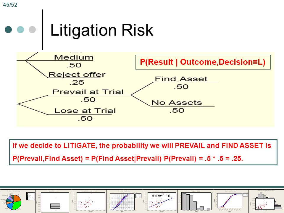 45/52 Litigation Risk. If we decide to LITIGATE, the probability we will PREVAIL and FIND ASSET is.