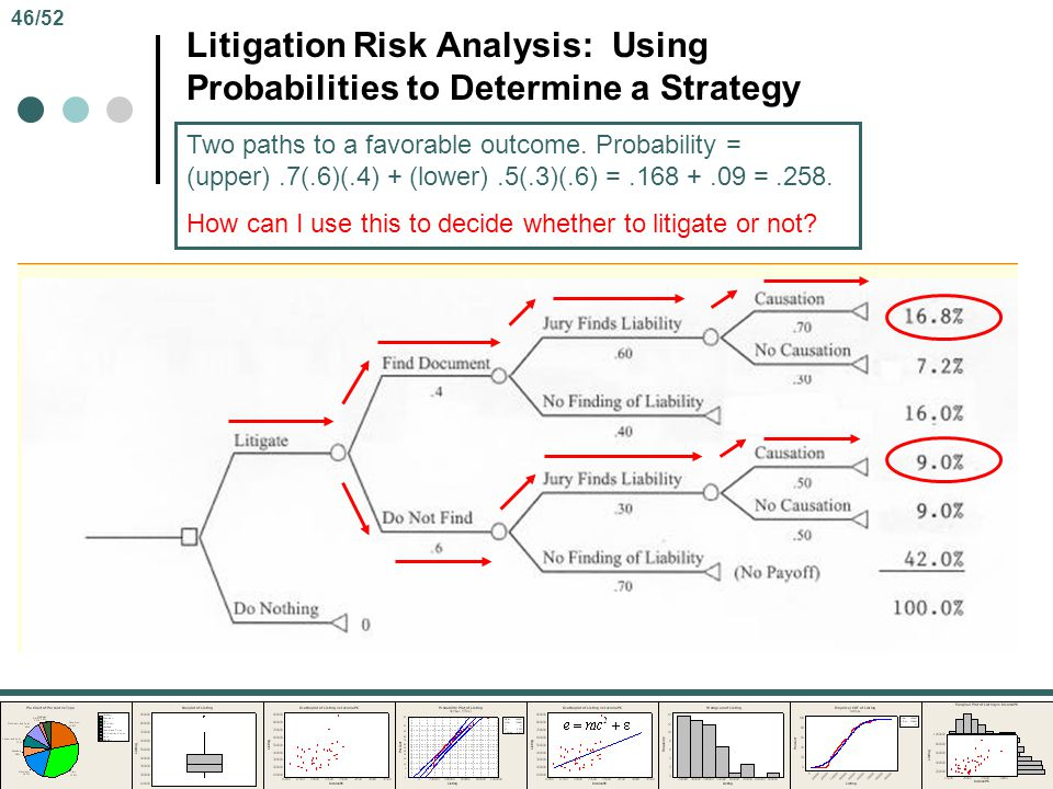 Litigation Risk Analysis: Using Probabilities to Determine a Strategy