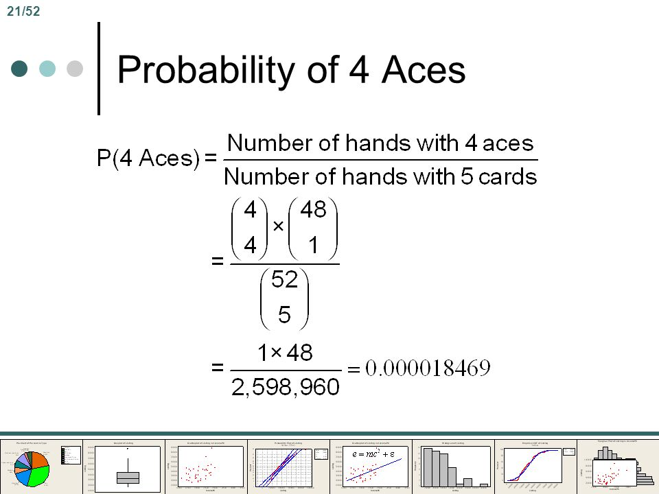 21/52 Probability of 4 Aces