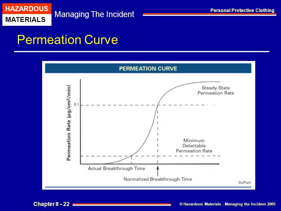 Permeation Curve