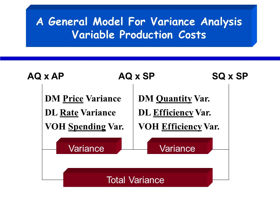 A General Model For Variance Analysis Variable Production Costs