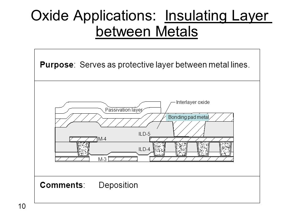 Oxide Applications: Insulating Layer between Metals