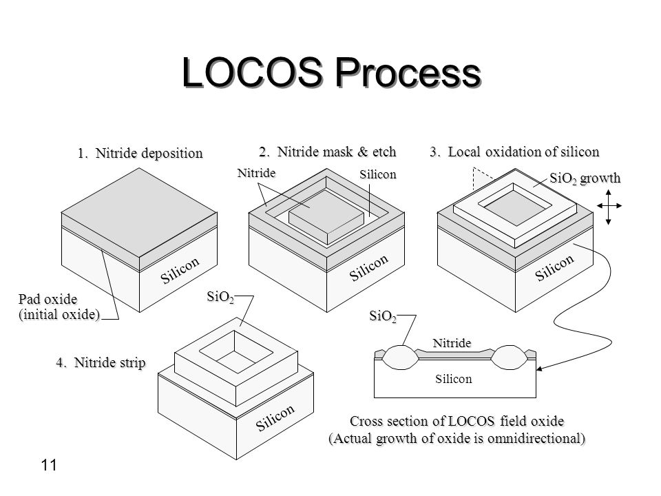 LOCOS Process Cross section of LOCOS field oxide