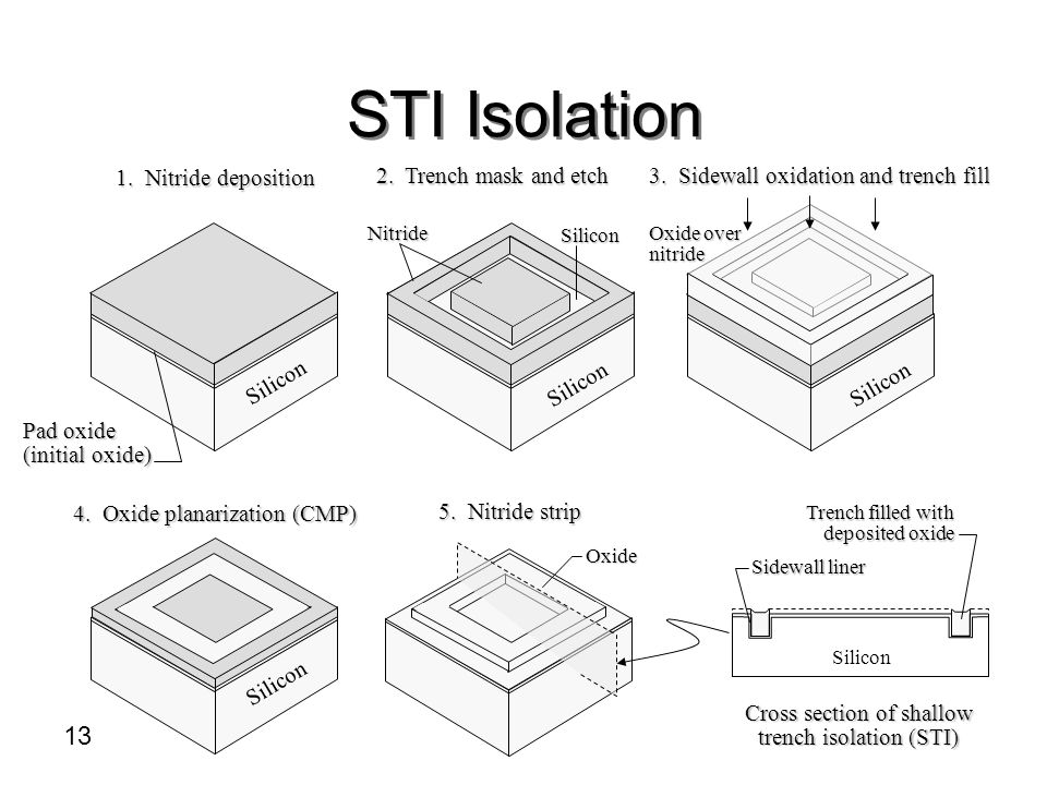 STI Isolation Cross section of shallow trench isolation (STI)