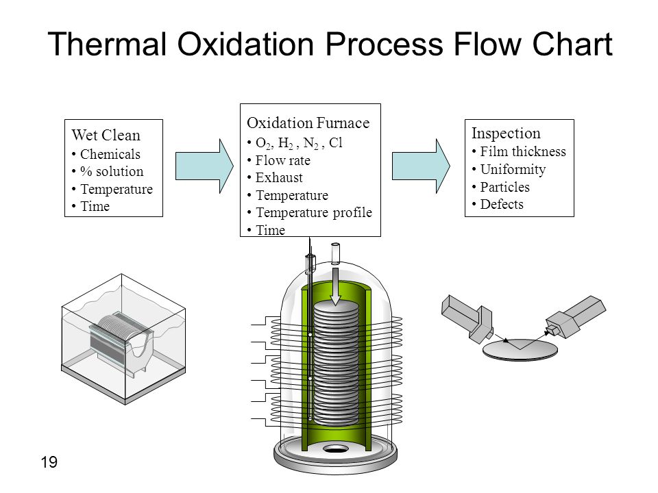 Thermal Oxidation Process Flow Chart