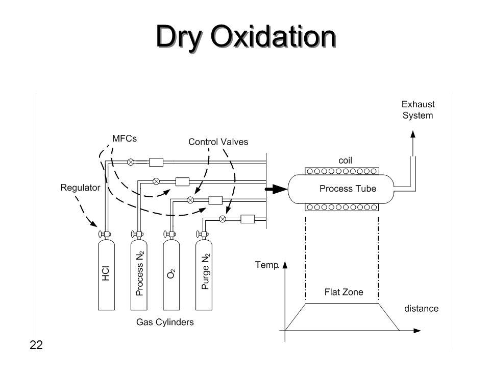 Dry Oxidation