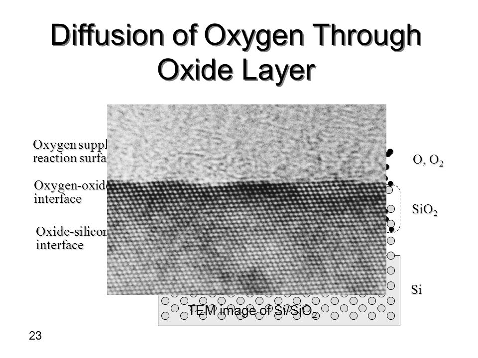 Diffusion of Oxygen Through Oxide Layer