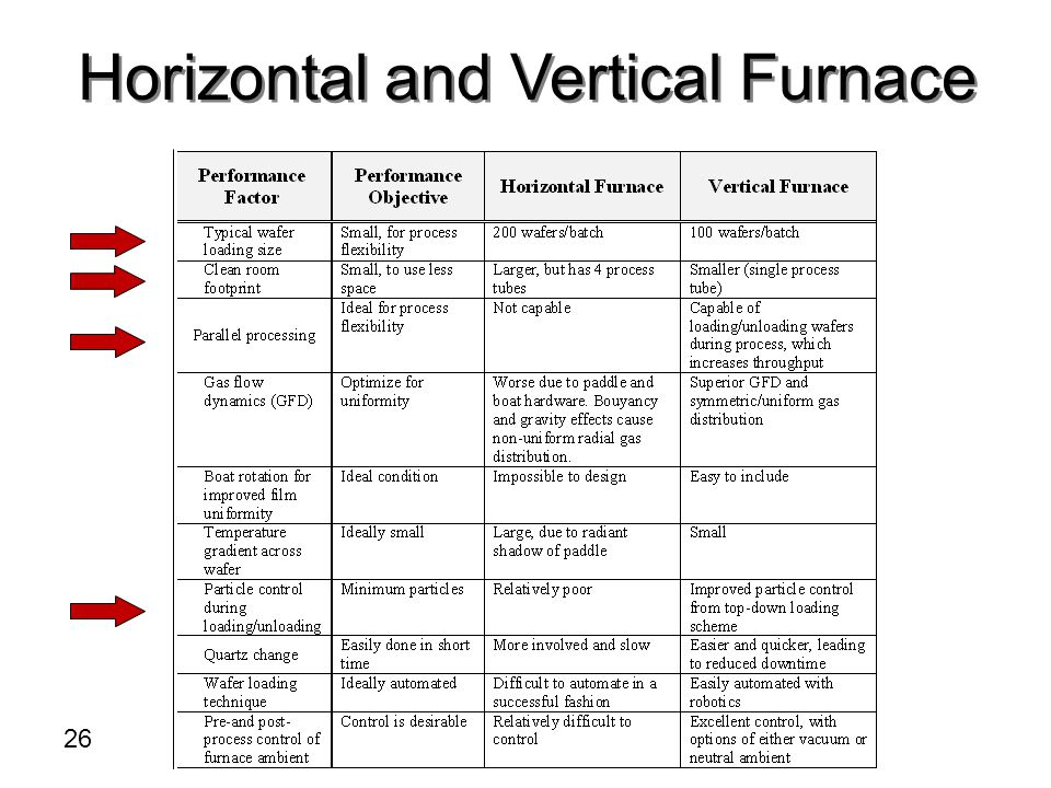 Horizontal and Vertical Furnace